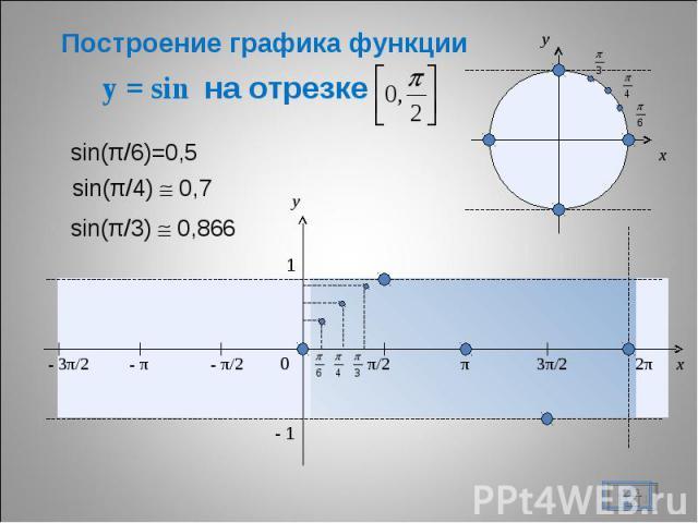 Построение графика функции y = sin на отрезке