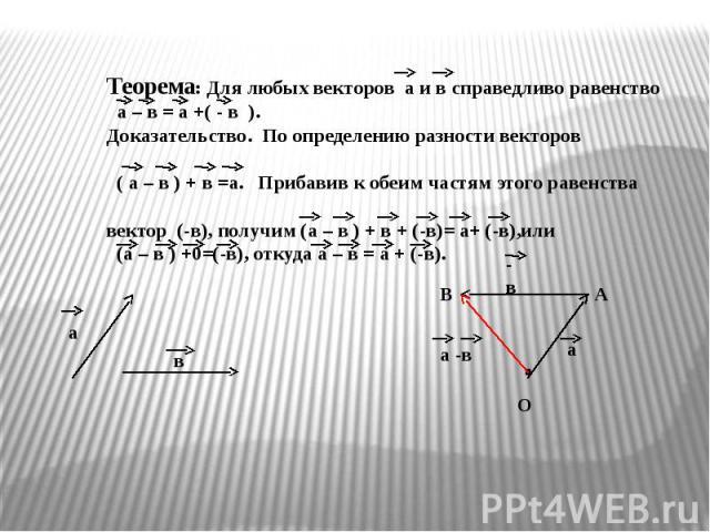 Теорема: Для любых векторов а и в справедливо равенство а – в = а +( - в ).Доказательство. По определению разности векторов ( а – в ) + в =а. Прибавив к обеим частям этого равенства вектор (-в), получим (а – в ) + в + (-в)= а+ (-в),или (а – в ) +0=(…
