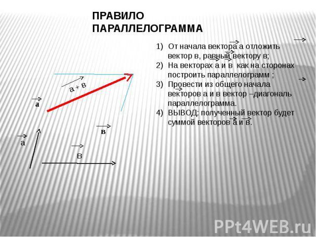 ПРАВИЛО ПАРАЛЛЕЛОГРАММА От начала вектора а отложить вектор в, равный вектору в;На векторах а и в как на сторонах построить параллелограмм ;Провести из общего начала векторов а и в вектор –диагональ параллелограмма.ВЫВОД: полученный вектор будет сум…