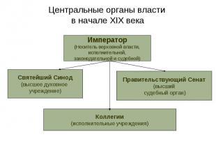 Центральные органы власти в начале XIX века Император(Носитель верховной власти,