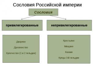 Сословия Российской империи Сословия привилегированные ДворянеДуховенствоКупечес