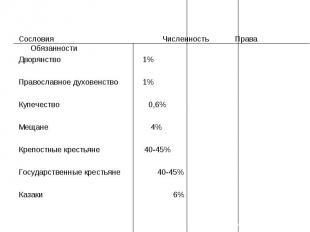 Сословия Численность Права ОбязанностиДворянство1%Православное духовенство 1%Куп