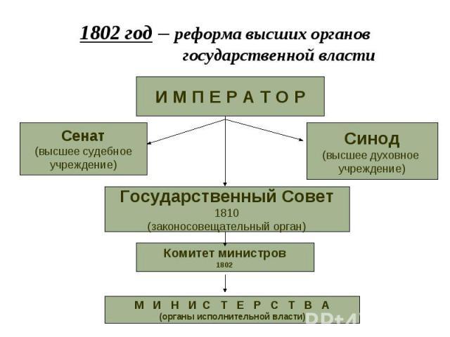 1802 год – реформа высших органов государственной власти