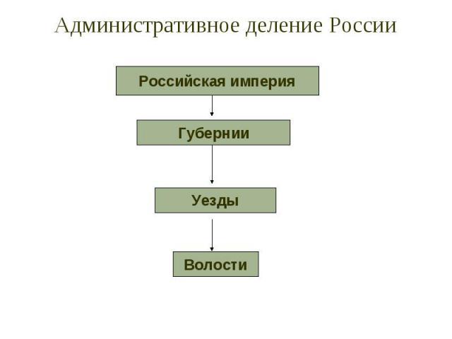 Административное деление России