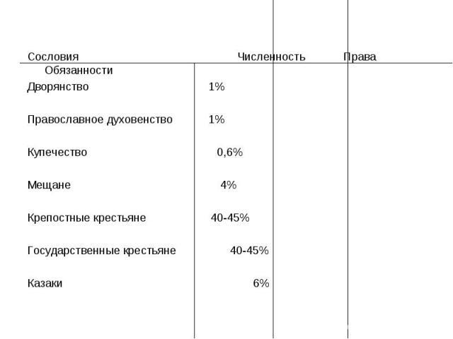 Сословия Численность Права ОбязанностиДворянство1%Православное духовенство 1%Купечество 0,6%Мещане 4%Крепостные крестьяне 40-45%Государственные крестьяне 40-45%Казаки 6%