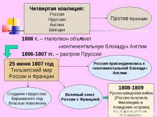Четвертая коалиция:РоссияПруссияАнглияШвеция 1806 г. – Наполеон объявил «контине