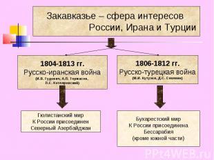Закавказье – сфера интересов России, Ирана и Турции 1804-1813 гг.Русско-иранская