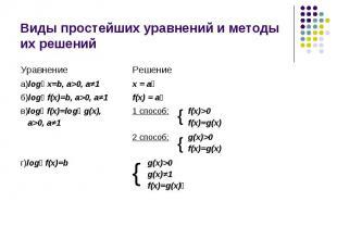 Виды простейших уравнений и методы их решений
