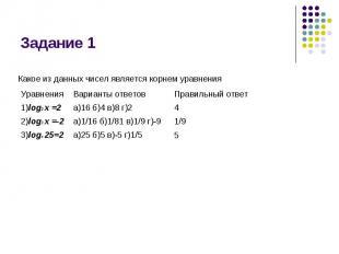 Задание 1 Какое из данных чисел является корнем уравнения
