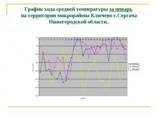 График хода средней температуры за январь на территории микрорайона Ключево г.Се