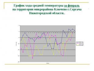 График хода средней температуры за февраль на территории микрорайона Ключево г.С