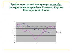 График хода средней температуры за декабрь на территории микрорайона Ключево г.С
