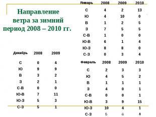 Направление ветра за зимний период 2008 – 2010 гг.