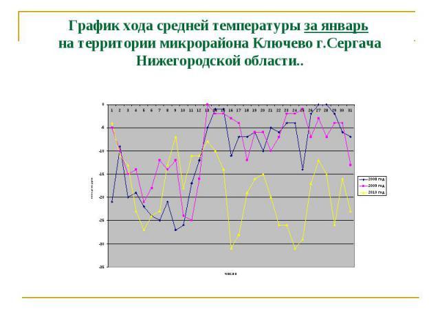 График хода средней температуры за январь на территории микрорайона Ключево г.Сергача Нижегородской области..