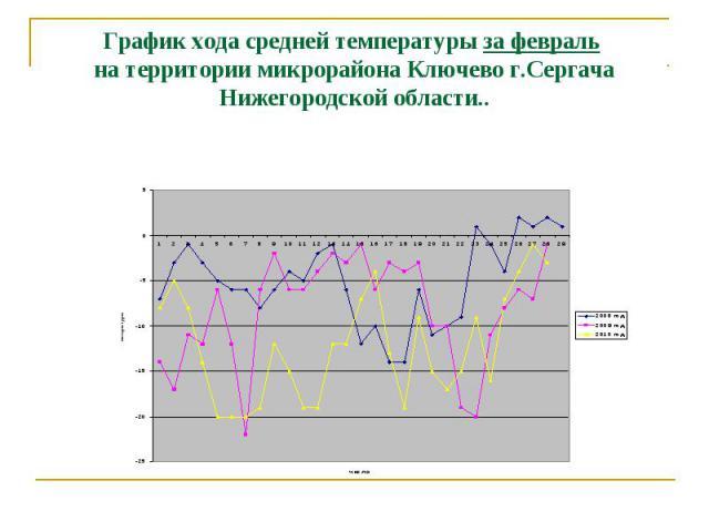 График хода средней температуры за февраль на территории микрорайона Ключево г.Сергача Нижегородской области..