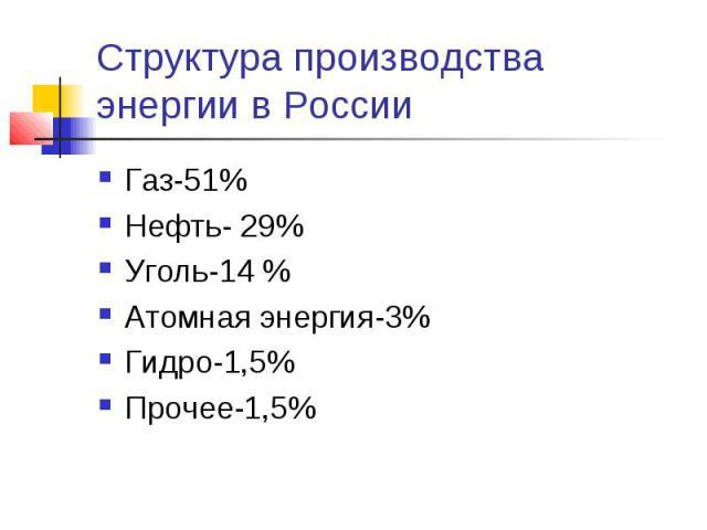 Структура производства энергии в России Газ-51%Нефть- 29%Уголь-14 %Атомная энергия-3%Гидро-1,5%Прочее-1,5%