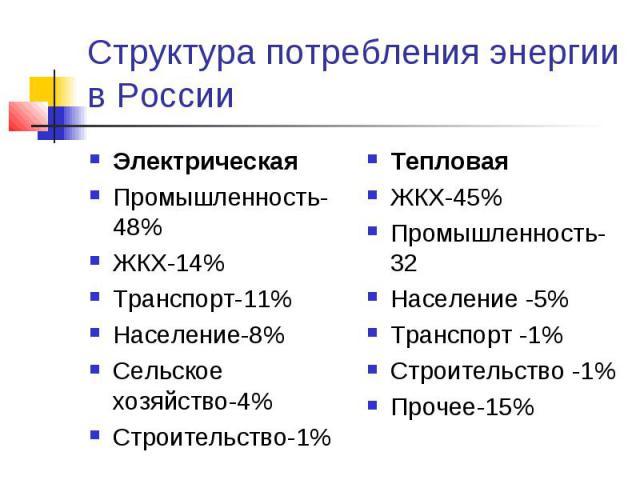 Структура потребления энергии в России ЭлектрическаяПромышленность-48%ЖКХ-14%Транспорт-11%Население-8%Сельское хозяйство-4%Строительство-1% ТепловаяЖКХ-45%Промышленность-32Население -5%Транспорт -1%Строительство -1%Прочее-15%