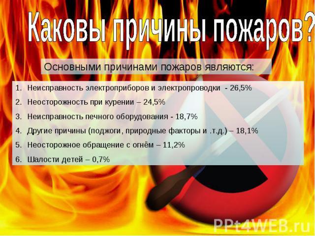 Каковы причины пожаров? Основными причинами пожаров являются: Неисправность электроприборов и электропроводки - 26,5%Неосторожность при курении – 24,5%Неисправность печного оборудования - 18,7%Другие причины (поджоги, природные факторы и .т.д.) – 18…