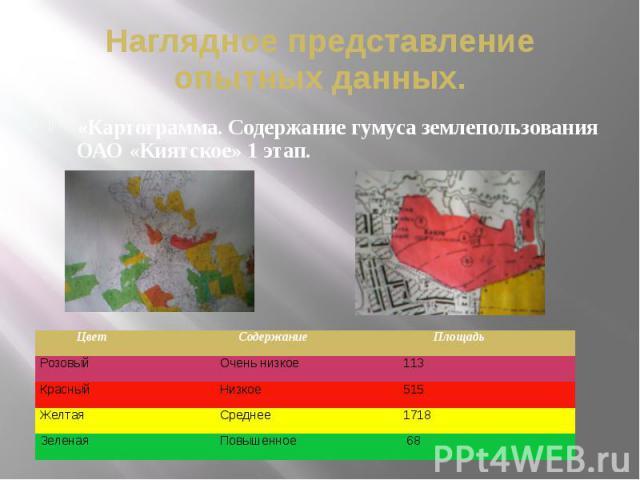 Наглядное представление опытных данных. «Картограмма. Содержание гумуса землепользования ОАО «Киятское» 1 этап.