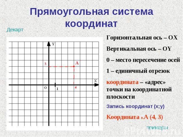 Прямоугольная система координат Горизонтальная ось – ОХВертикальная ось – ОY0 – место пересечение осей1 – единичный отрезоккоордината – «адрес» точки на координатной плоскости Запись координат (x;y)Координата т.А (4, 3)