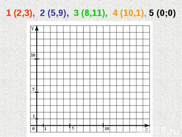 1 (2,3), 2 (5,9), 3 (8,11), 4 (10,1), 5 (0;0)