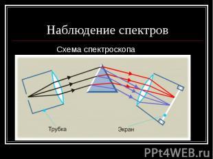 Наблюдение спектров