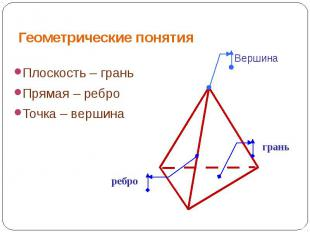 Геометрические понятия Плоскость – граньПрямая – реброТочка – вершина