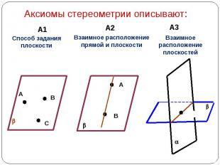 Аксиомы стереометрии описывают: Способ задания плоскости Взаимное расположение п