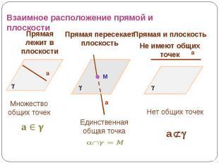 Взаимное расположение прямой и плоскости Прямая лежит в плоскости Прямая пересек