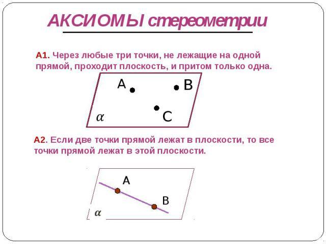 АКСИОМЫ стереометрии А1. Через любые три точки, не лежащие на одной прямой, проходит плоскость, и притом только одна. А2. Если две точки прямой лежат в плоскости, то все точки прямой лежат в этой плоскости.