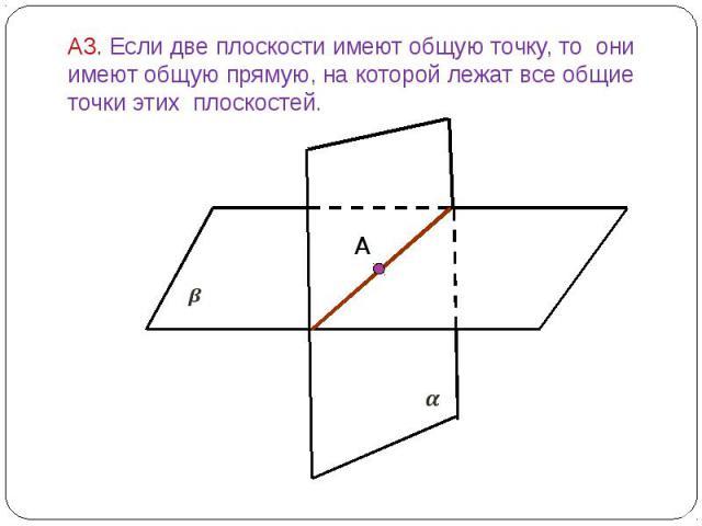 А3. Если две плоскости имеют общую точку, то они имеют общую прямую, на которой лежат все общие точки этих плоскостей.