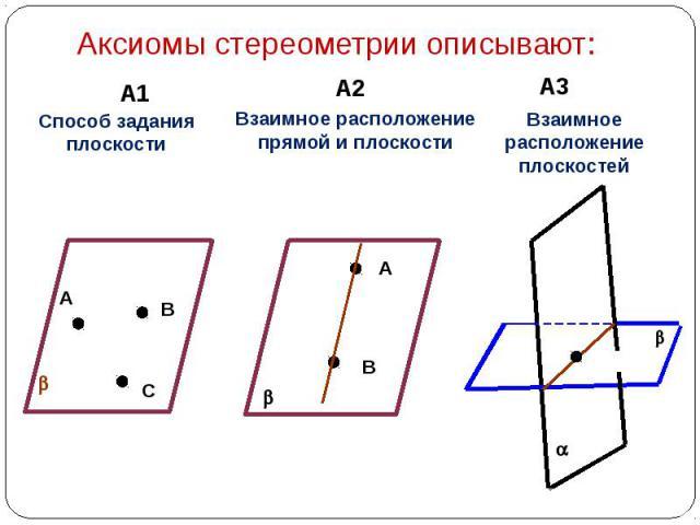 Аксиомы стереометрии описывают: Способ задания плоскости Взаимное расположение прямой и плоскости Взаимное расположение плоскостей