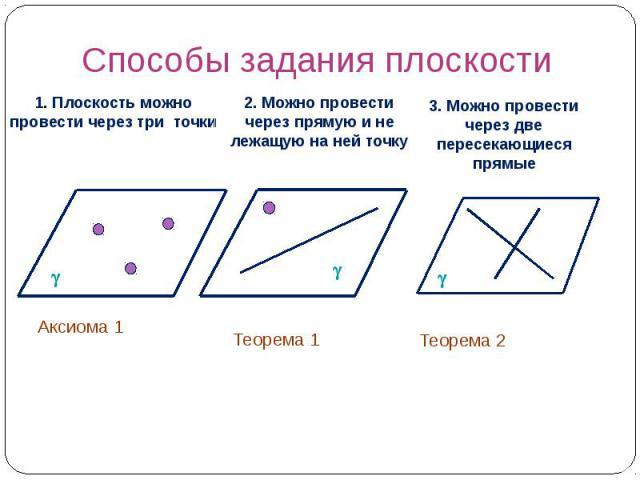 Способы задания плоскости 1. Плоскость можно провести через три точки 2. Можно провести через прямую и не лежащую на ней точку 3. Можно провести через две пересекающиеся прямые