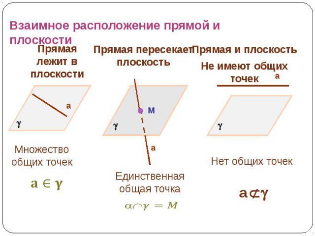 Взаимное расположение прямой и плоскости Прямая лежит в плоскости Прямая пересекает плоскость Прямая и плоскостьНе имеют общих точек Множество общих точек Единственная общая точка Нет общих точек