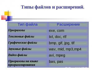 Типы файлов и расширений.