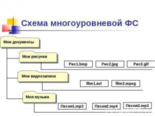 Схема многоуровневой ФС