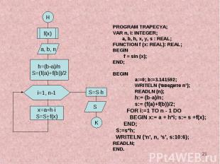PROGRAM TRAPECYA;VAR n, i: INTEGER; a, b, h, x, y, s : REAL;FUNCTION f (x: REAL)