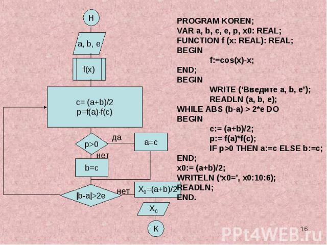 PROGRAM KOREN;VAR a, b, c, e, p, x0: REAL;FUNCTION f (x: REAL): REAL;BEGINf:=cos(x)-x; END;BEGINWRITE ('Введите a, b, e');READLN (a, b, e);WHILE ABS (b-a) > 2*e DOBEGINc:= (a+b)/2;p:= f(a)*f(с);IF p>0 THEN a:=с ELSE b:=c;END;x0:= (a+b)/2;WRITELN ('x…