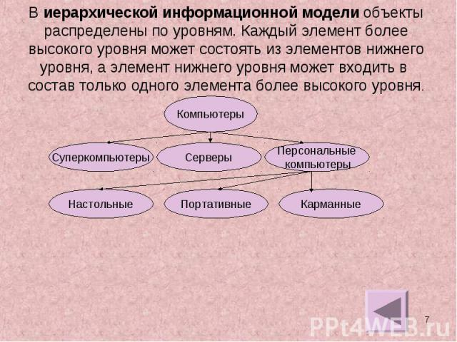 В иерархической информационной модели объектыраспределены по уровням. Каждый элемент болеевысокого уровня может состоять из элементов нижнегоуровня, а элемент нижнего уровня может входить в состав только одного элемента более высокого уровня.