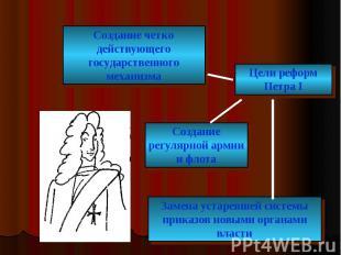 Создание четко действующего государственного механизма Цели реформ Петра I Созда