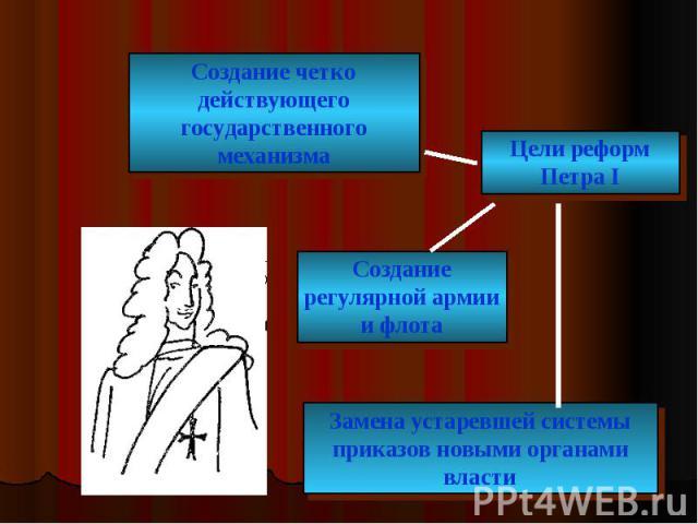 Создание четко действующего государственного механизма Цели реформ Петра I Создание регулярной армии и флота Замена устаревшей системы приказов новыми органами власти