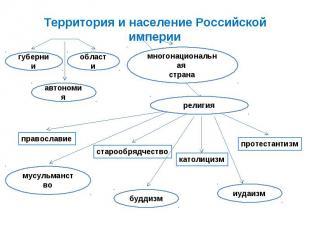 Территория и население Российской империи