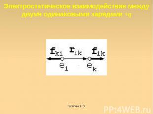 Электростатическое взаимодействие между двумя одинаковыми зарядами +q