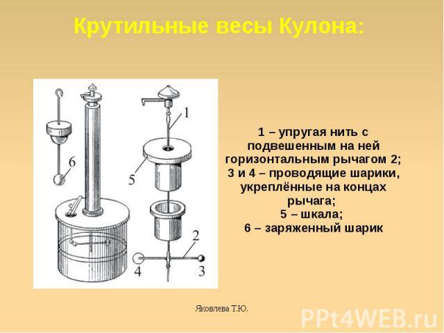 Крутильные весы Кулона: 1– упругая нить с подвешенным на ней горизонтальным рычагом 2; 3 и 4– проводящие шарики, укреплённые на концах рычага; 5– шкала; 6 – заряженный шарик