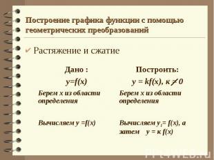 Построение графика функции с помощью геометрических преобразований Растяжение и