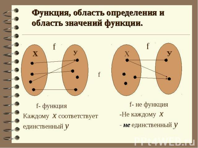 Функция, область определения и область значений функции. f- функцияКаждому х соответствуетединственный у f- не функция-Не каждому х - не единственный у