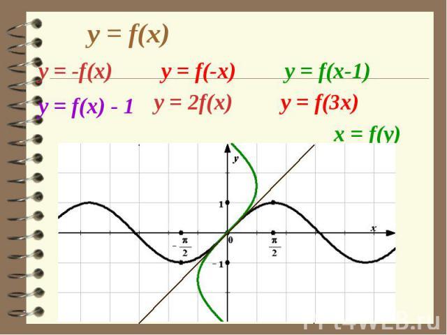y = f(x) y = f(-x) у = f(x) - 1 y = f(3x) y = f(x-1)