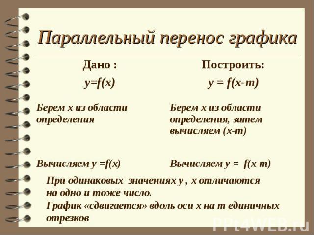 Параллельный перенос графика При одинаковых значениях у , х отличаютсяна одно и тоже число.График «сдвигается» вдоль оси х на m единичных отрезков