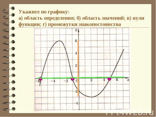 Укажите по графику:а) область определения; б) область значений; в) нули функции; г) промежутки знакопостоянства