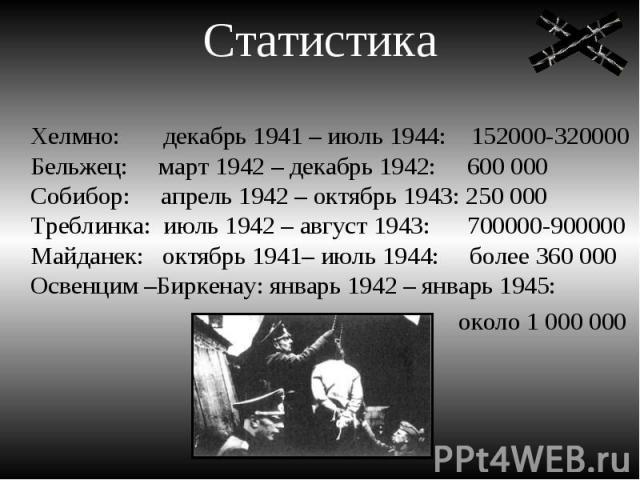 Статистика Хелмно: декабрь 1941 – июль 1944: 152000-320000Бельжец: март 1942 – декабрь 1942: 600 000Собибор: апрель 1942 – октябрь 1943: 250 000Треблинка: июль 1942 – август 1943: 700000-900000Майданек: октябрь 1941– июль 1944: более 360 000Освенцим…